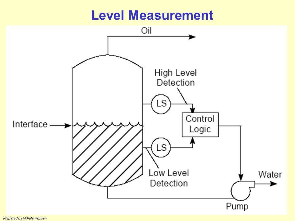 Level Measurement Prepared by M.Palaniappan