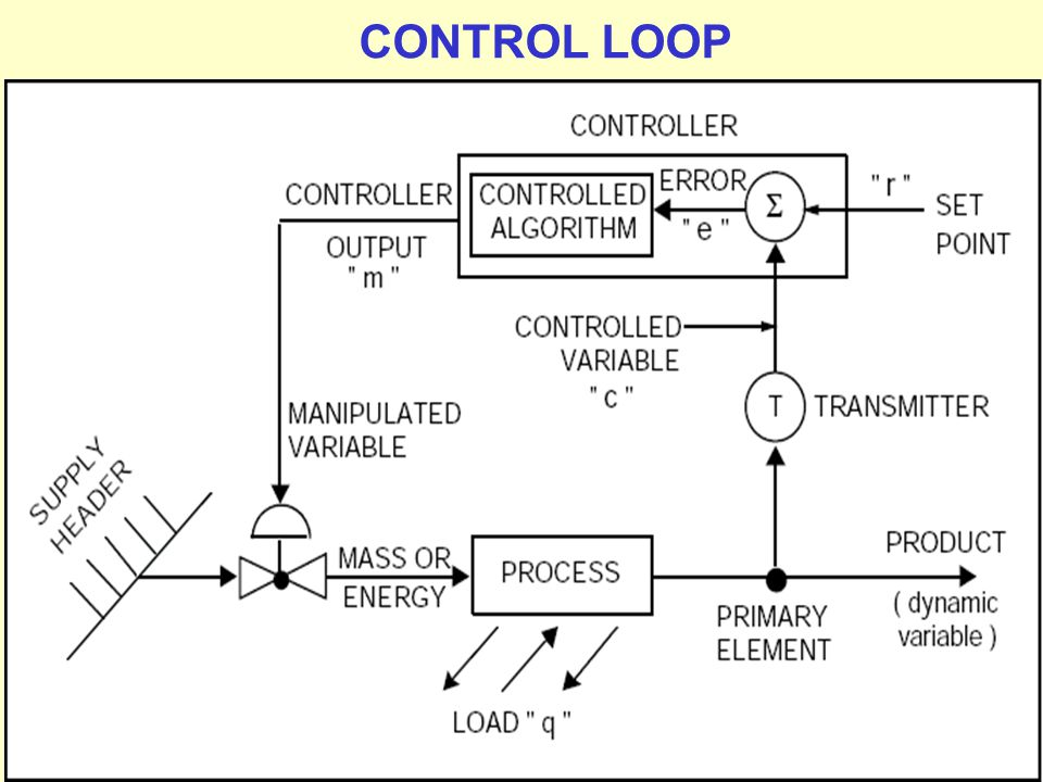 CONTROL LOOP Prepared by M.Palaniappan
