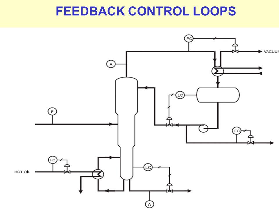 FEEDBACK CONTROL LOOPS