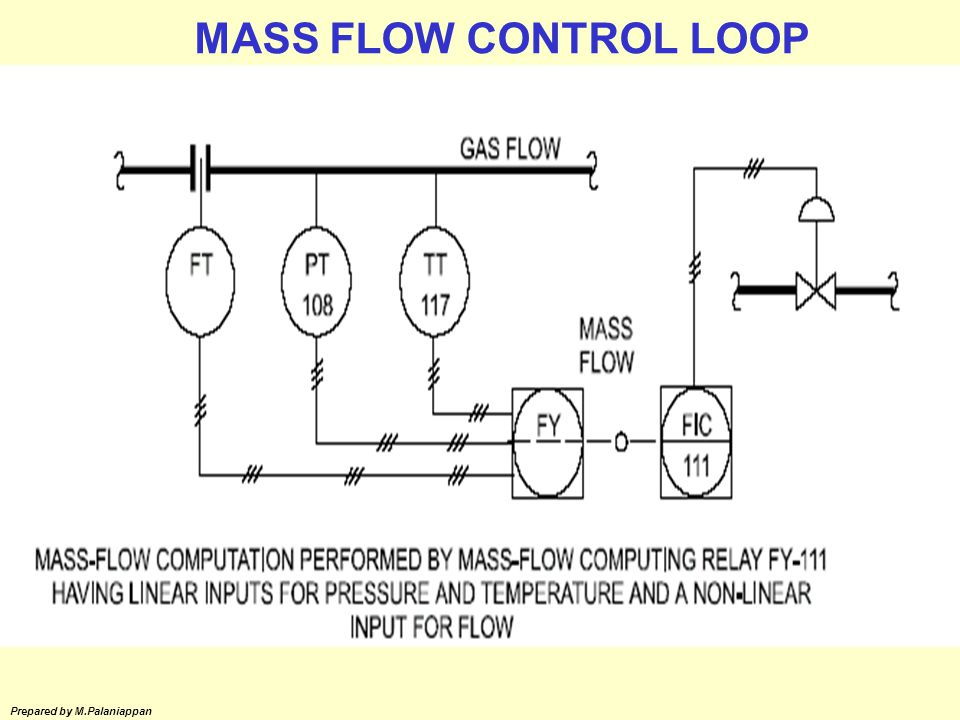 MASS FLOW CONTROL LOOP Prepared by M.Palaniappan