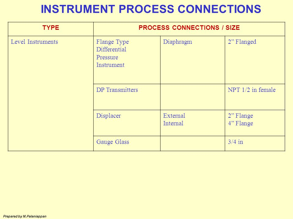 INSTRUMENT PROCESS CONNECTIONS PROCESS CONNECTIONS / SIZE