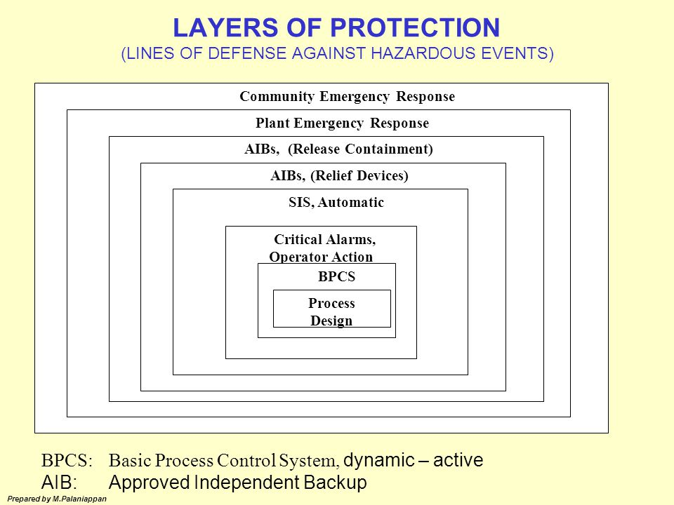 LAYERS OF PROTECTION (LINES OF DEFENSE AGAINST HAZARDOUS EVENTS)