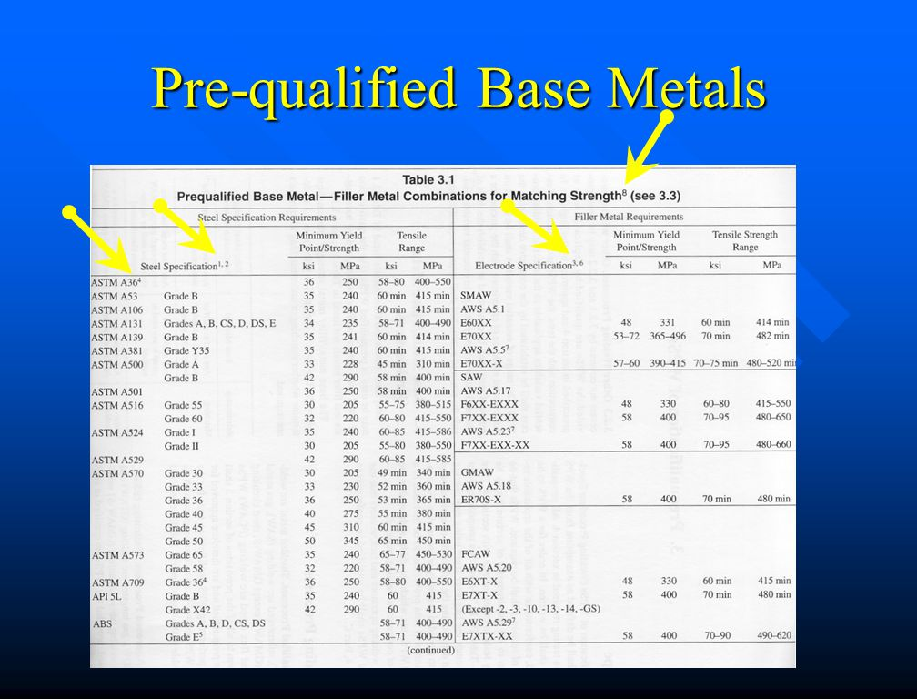 Pre-qualified Base Metals