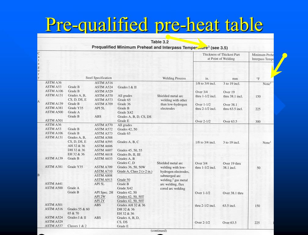 Pre-qualified pre-heat table
