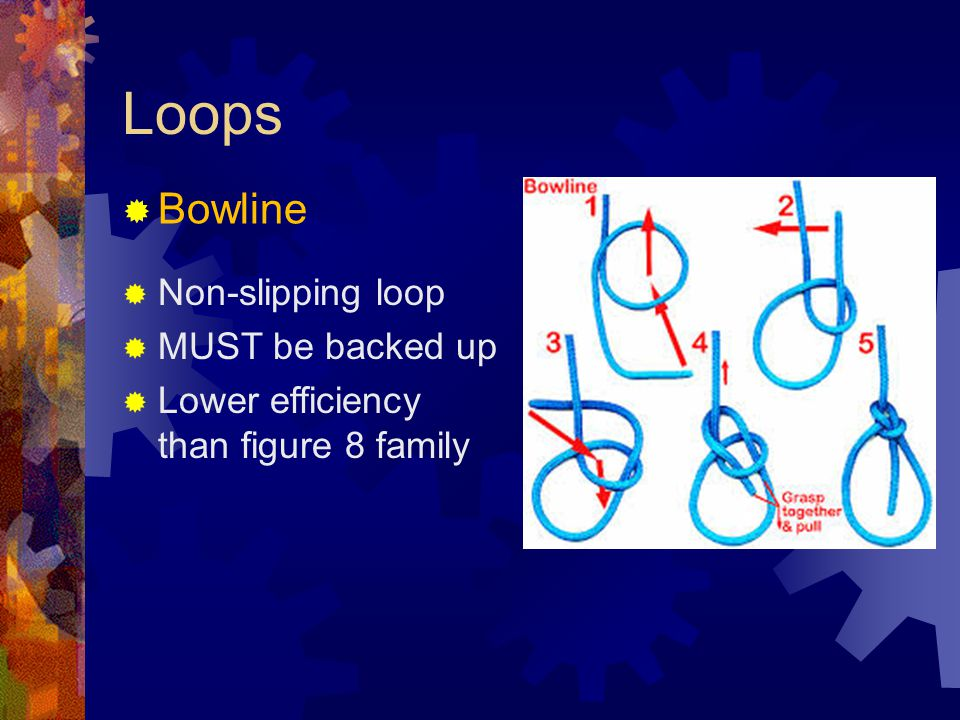 Loops Bowline Non-slipping loop MUST be backed up