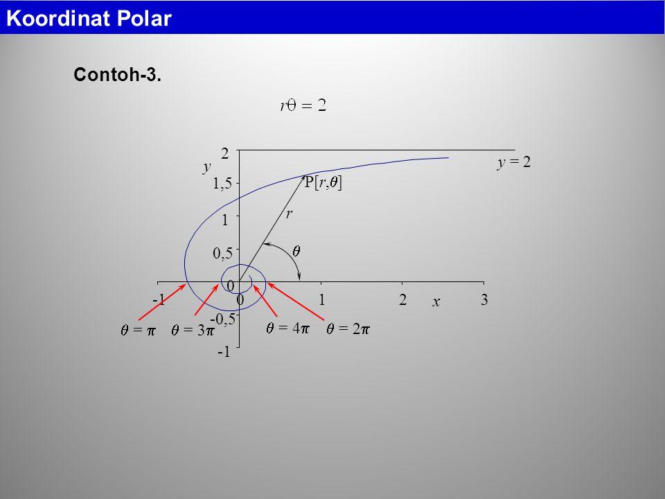 Koordinat Polar Contoh-3. -1 -0,5 0,5 1 1,5 2 3 x y  =   = 2