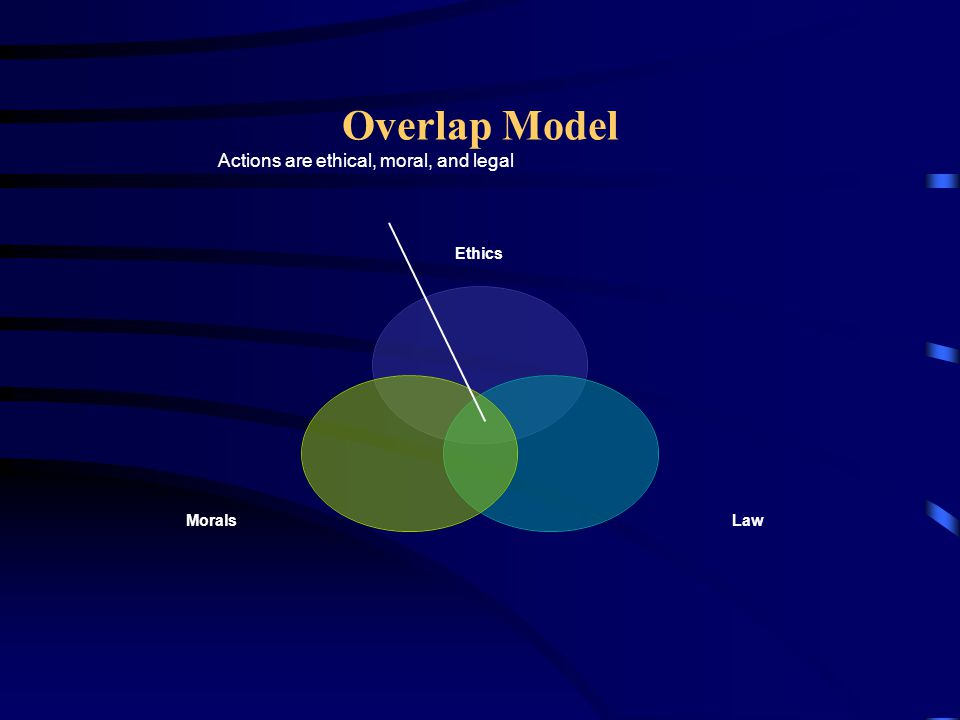 Overlap Model Actions are ethical, moral, and legal