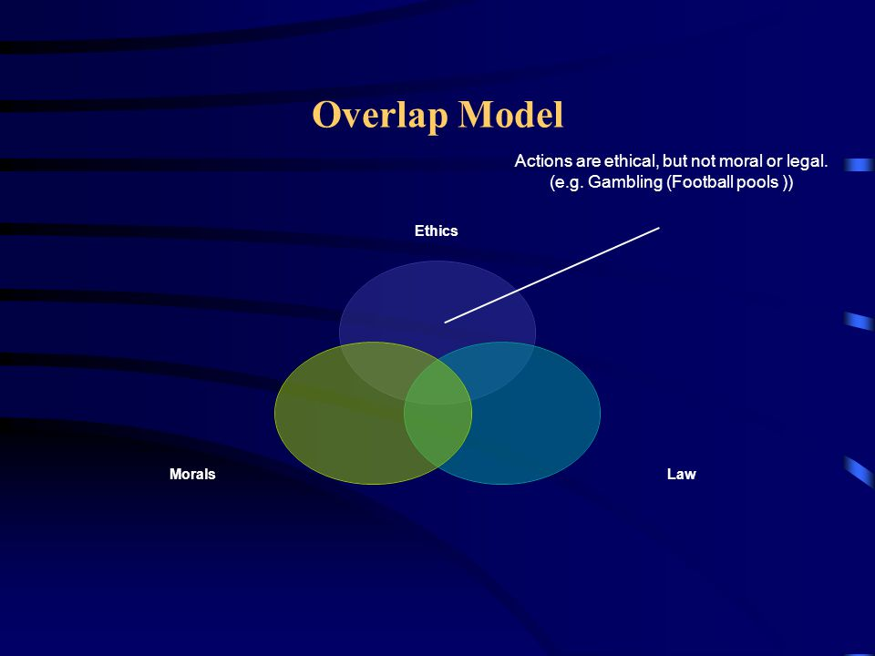Overlap Model Actions are ethical, but not moral or legal.