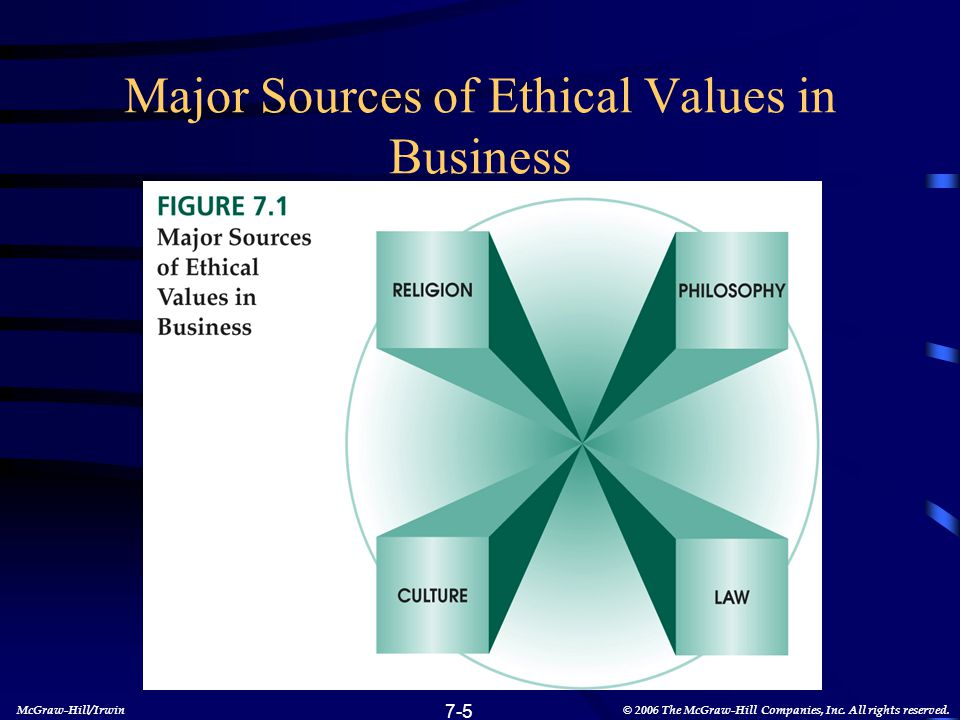 Major Sources of Ethical Values in Business