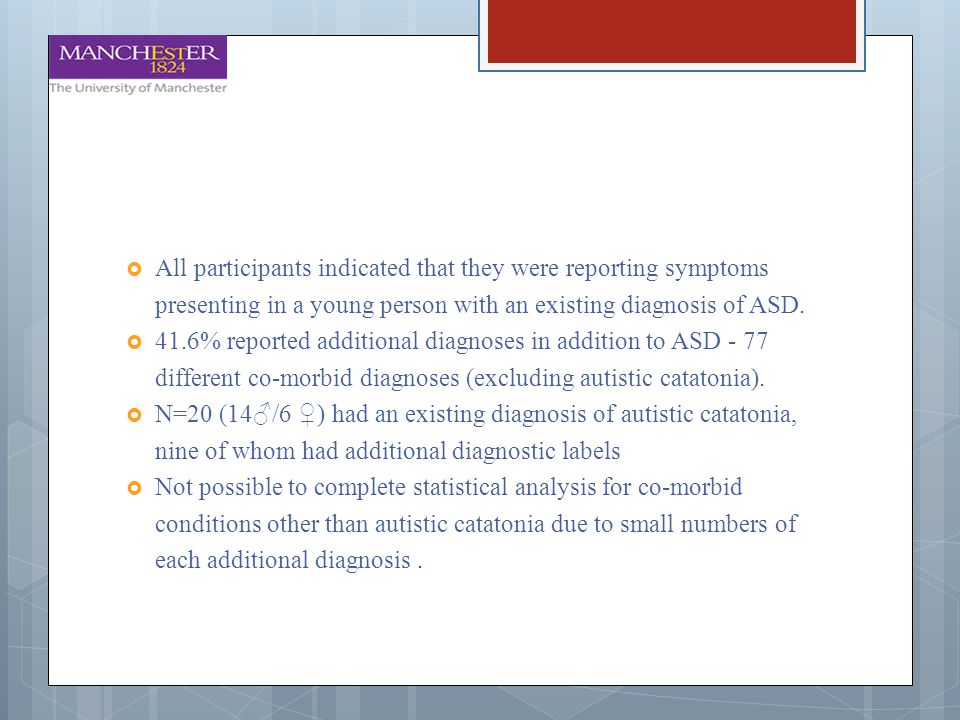 All participants indicated that they were reporting symptoms presenting in a young person with an existing diagnosis of ASD.