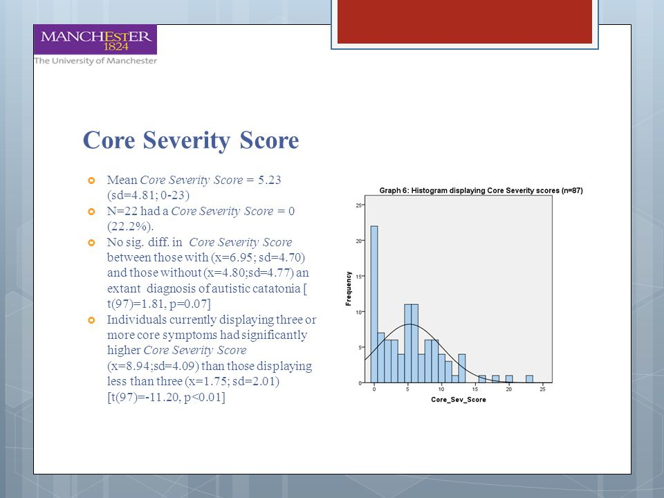 Core Severity Score Mean Core Severity Score = 5.23 (sd=4.81; 0-23)