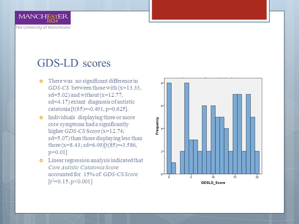 GDS-LD scores