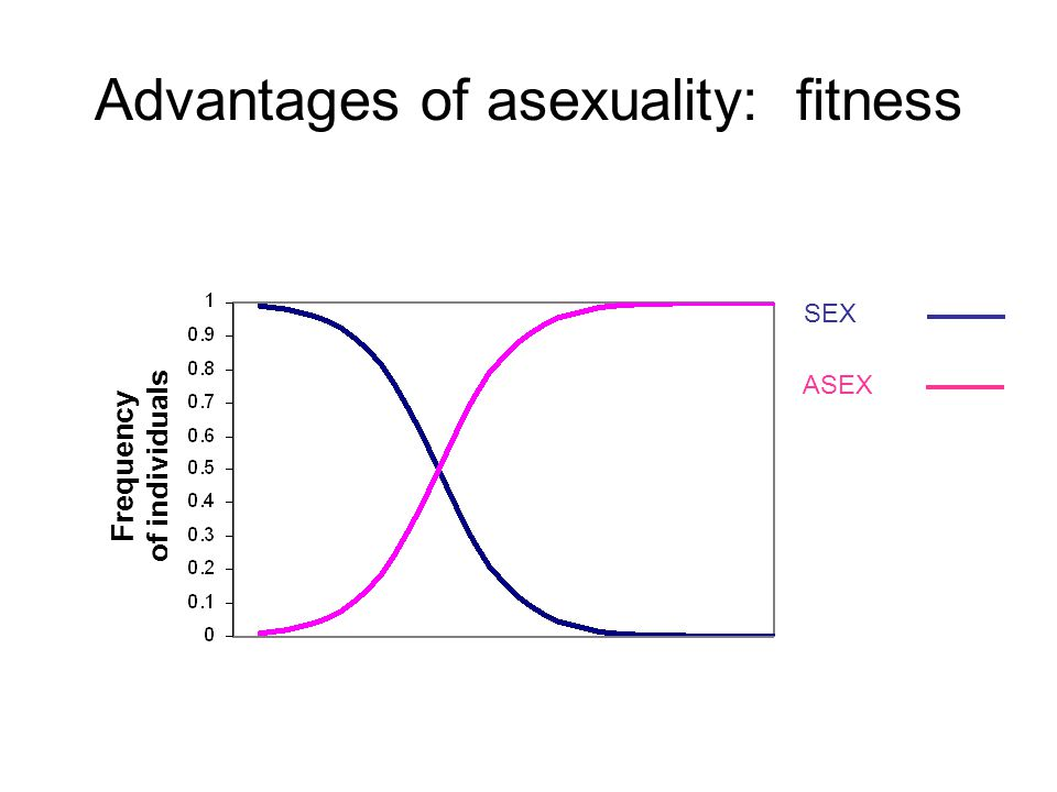 Advantages of asexuality: fitness