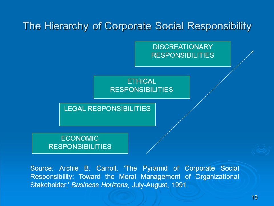 The Hierarchy of Corporate Social Responsibility