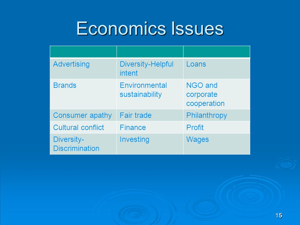 Economics Issues Advertising Diversity-Helpful intent Loans Brands