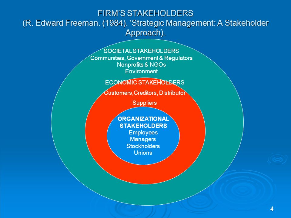 FIRM'S STAKEHOLDERS (R. Edward Freeman. (1984)