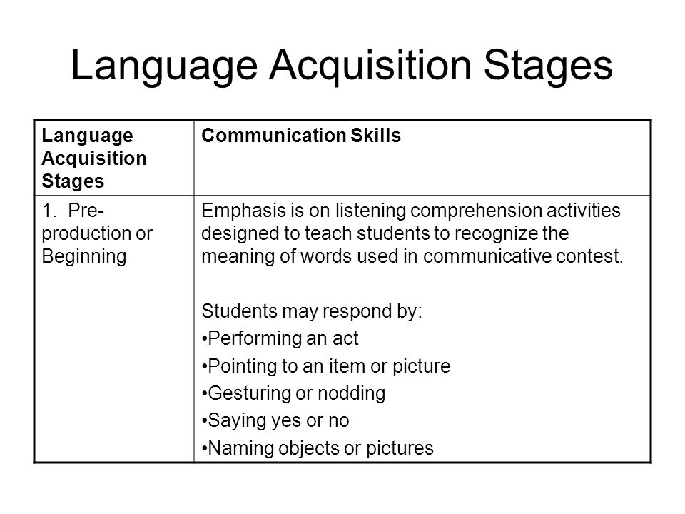 Language Acquisition Stages