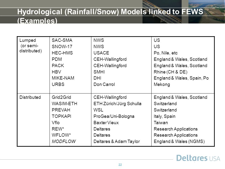 Hydrological (Rainfall/Snow) Models linked to FEWS (Examples)
