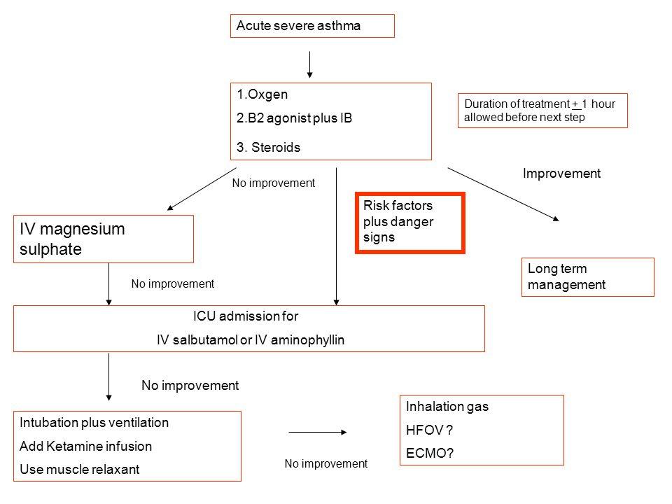 IV magnesium sulphate Acute severe asthma 1.Oxgen 2.B2 agonist plus IB