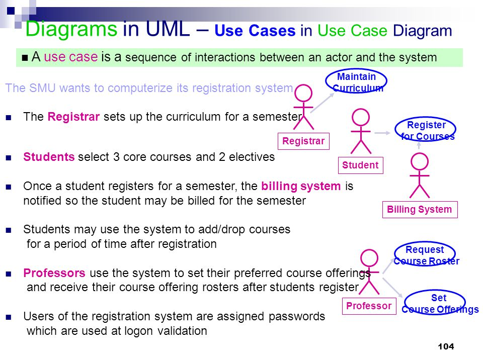 Diagrams in UML – Use Cases in Use Case Diagram