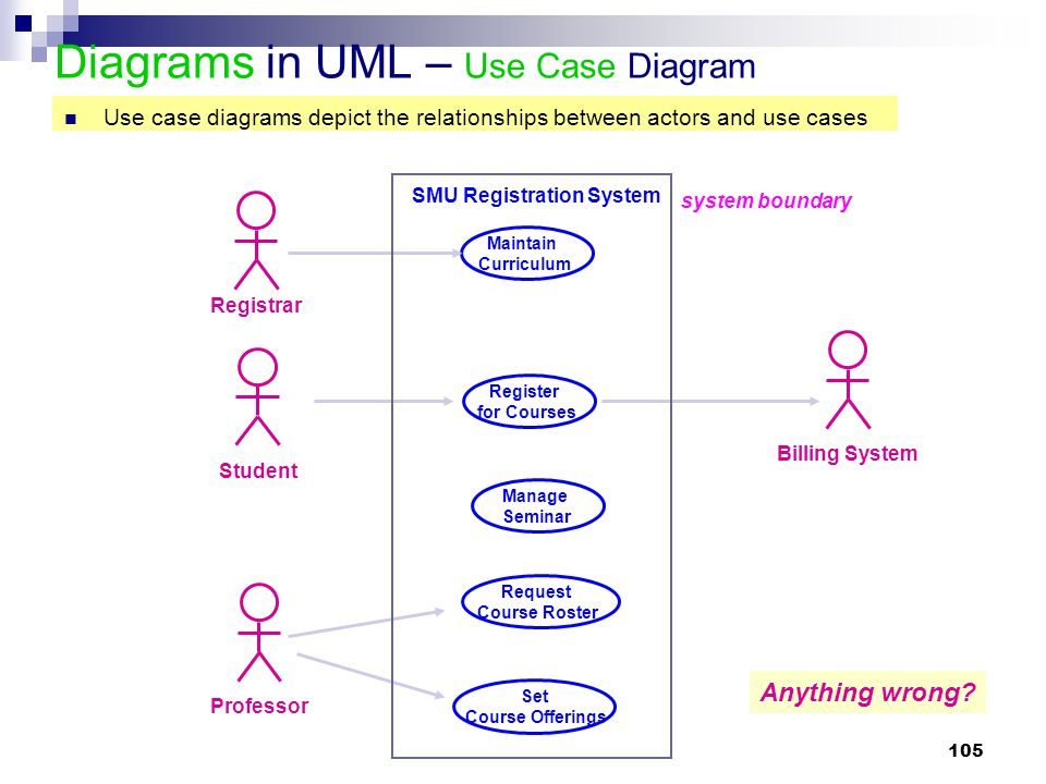 Diagrams in UML – Use Case Diagram
