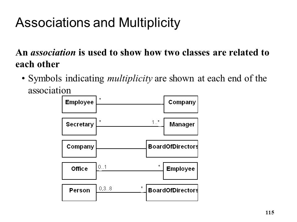 Associations and Multiplicity