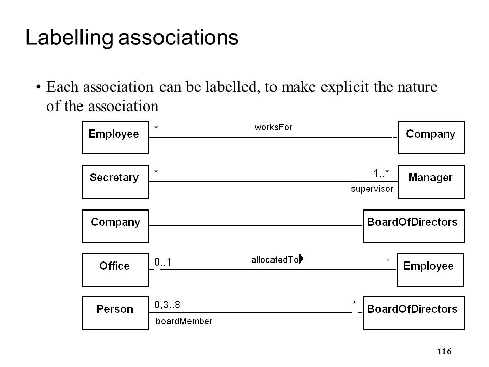 Labelling associations
