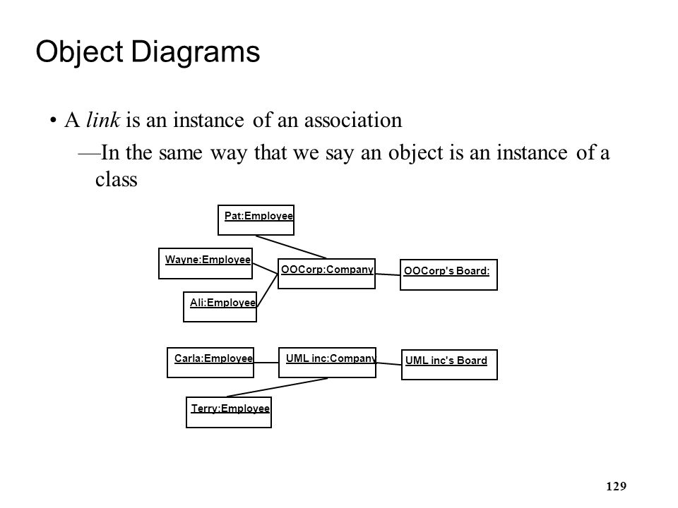 Object Diagrams A link is an instance of an association