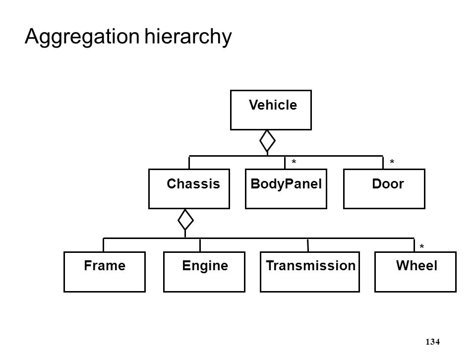 Aggregation hierarchy