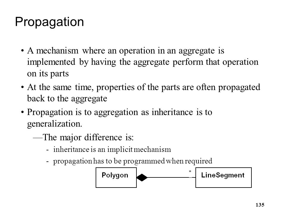 Propagation A mechanism where an operation in an aggregate is implemented by having the aggregate perform that operation on its parts.