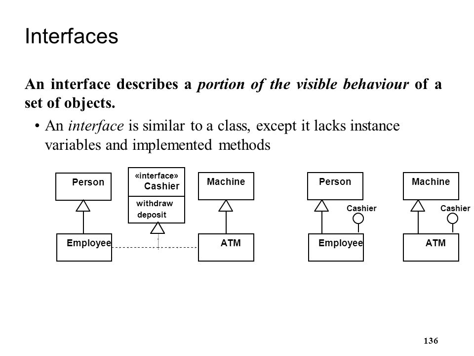 Interfaces An interface describes a portion of the visible behaviour of a set of objects.