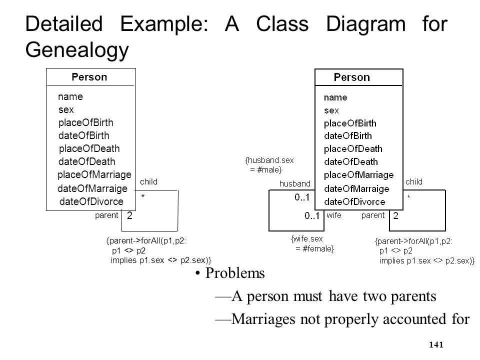 Detailed Example: A Class Diagram for Genealogy