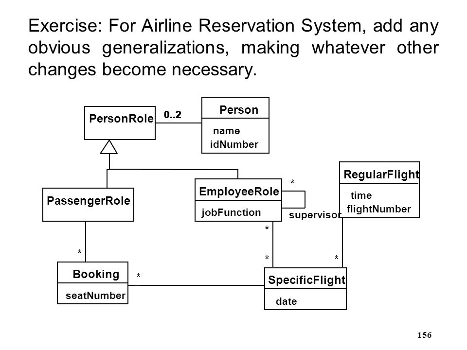 Exercise: For Airline Reservation System, add any obvious generalizations, making whatever other changes become necessary.