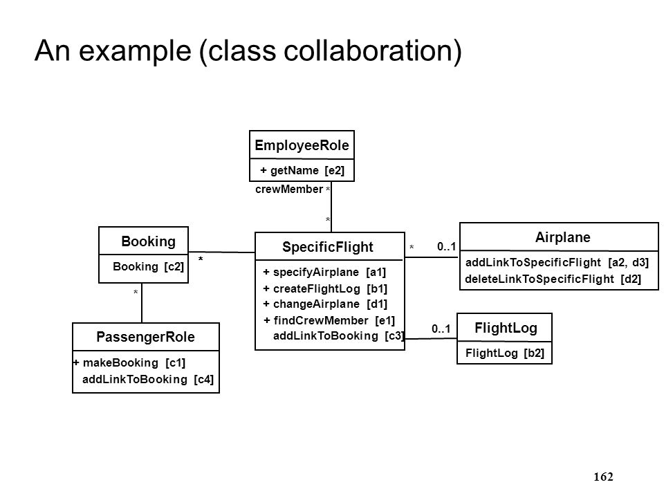 An example (class collaboration)