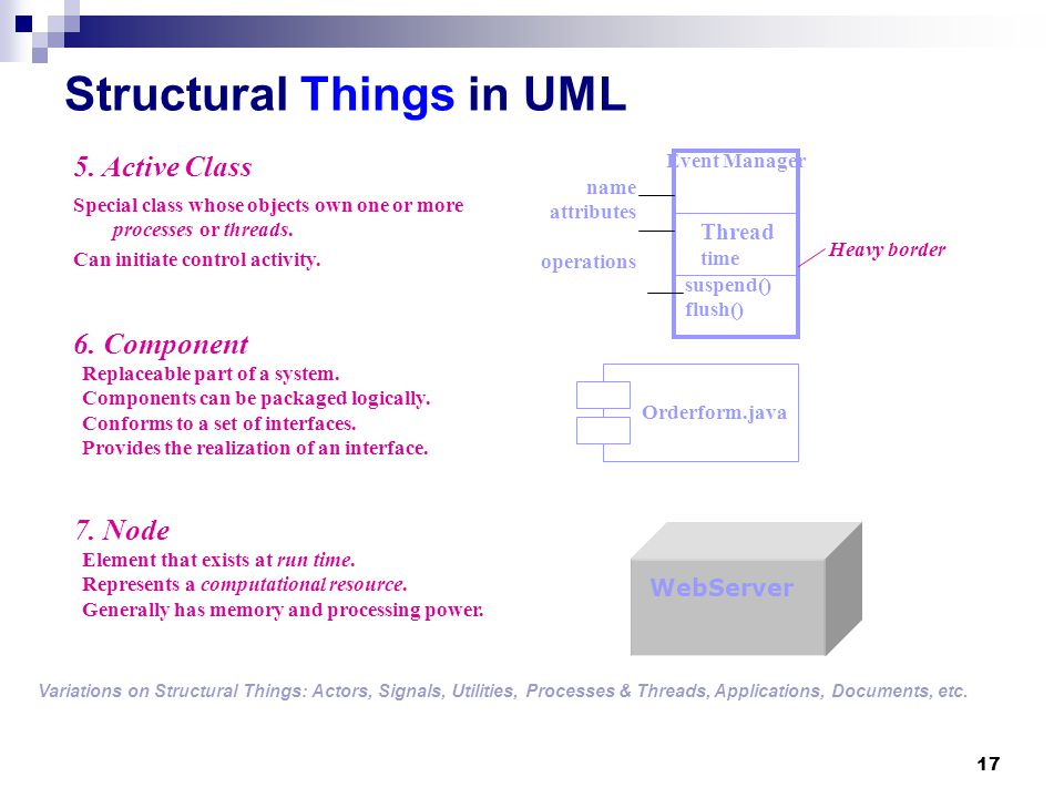 Structural Things in UML