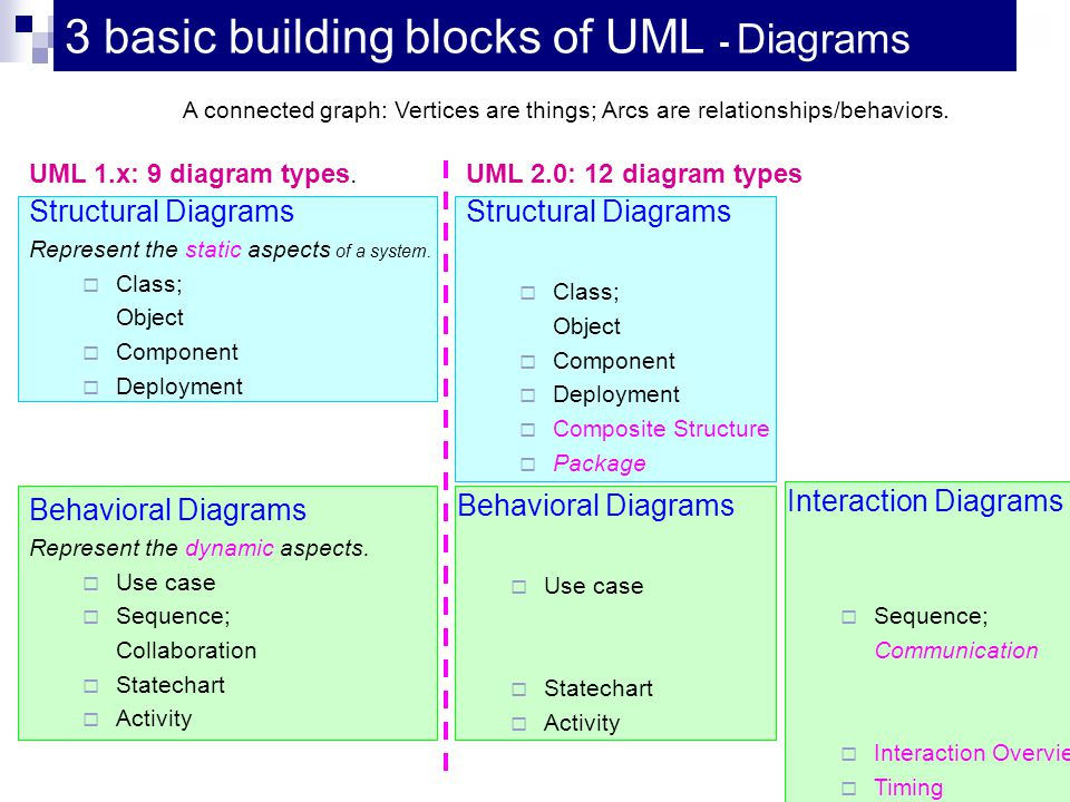 3 basic building blocks of UML - Diagrams