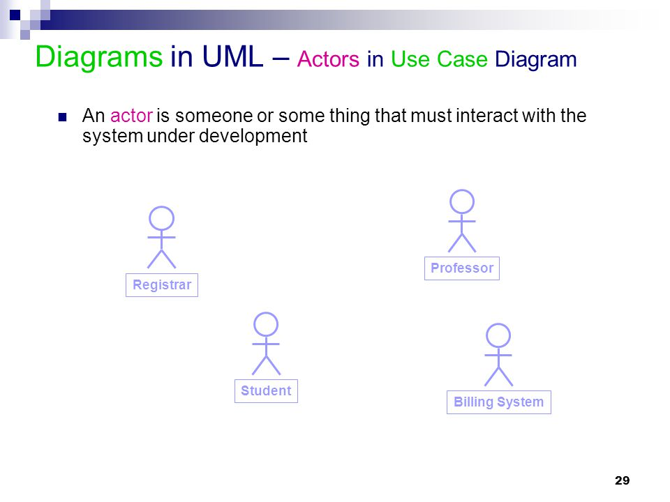 Diagrams in UML – Actors in Use Case Diagram