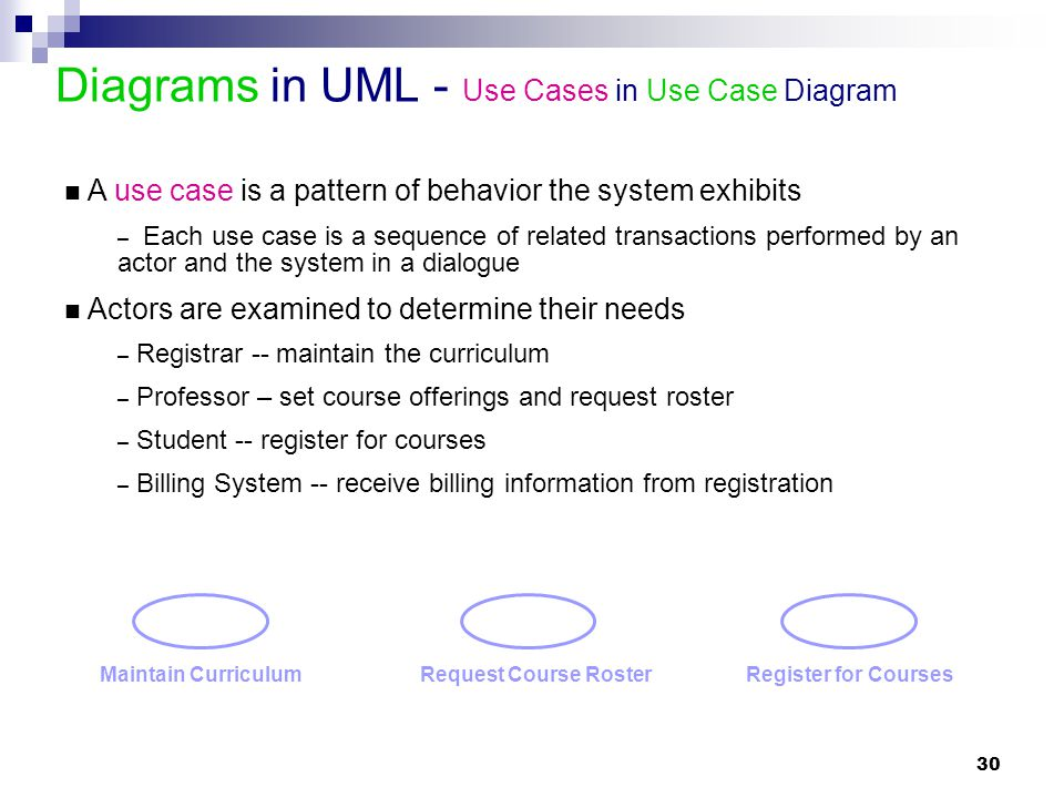 Diagrams in UML - Use Cases in Use Case Diagram
