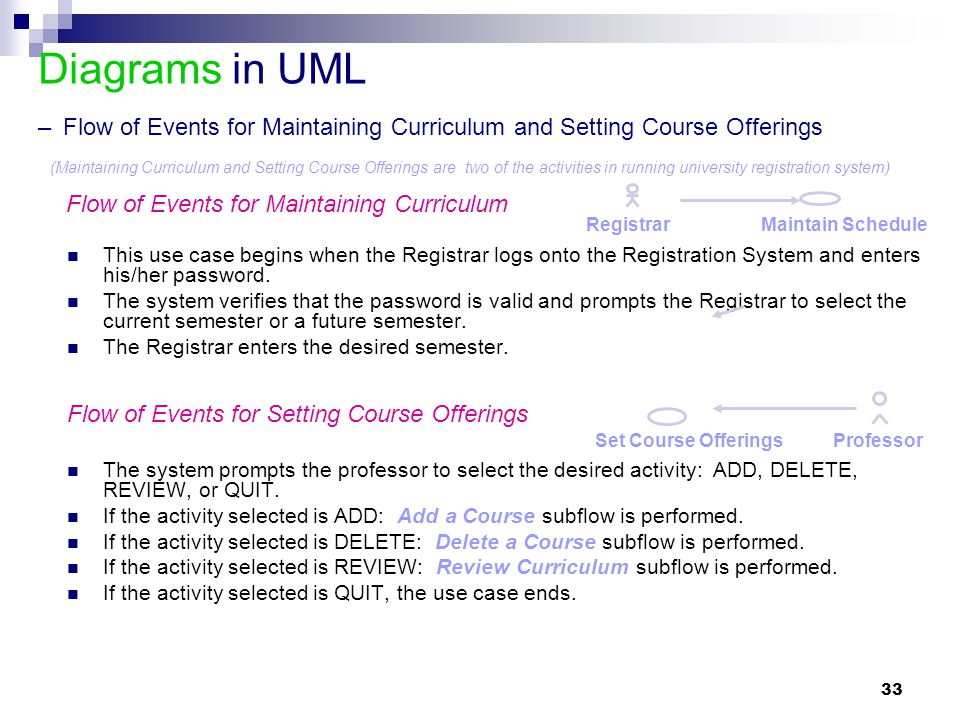Diagrams in UML – Flow of Events for Maintaining Curriculum and Setting Course Offerings