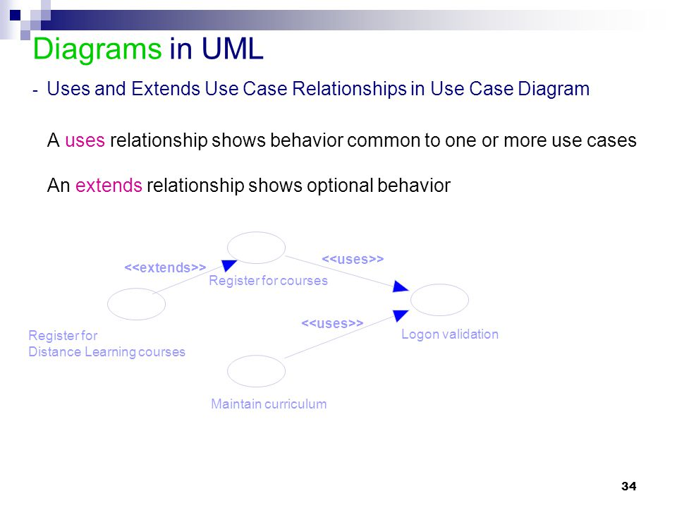 Diagrams in UML - Uses and Extends Use Case Relationships in Use Case Diagram