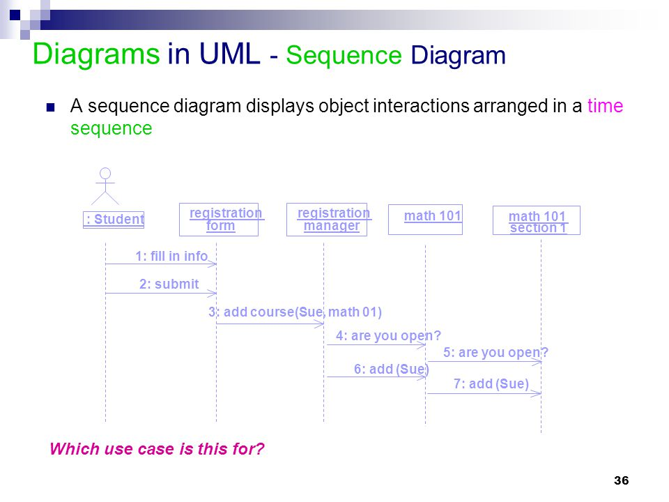 Diagrams in UML - Sequence Diagram