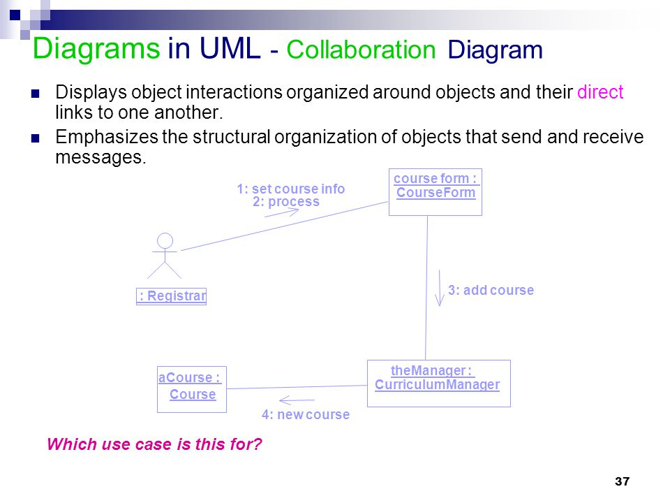 Diagrams in UML - Collaboration Diagram