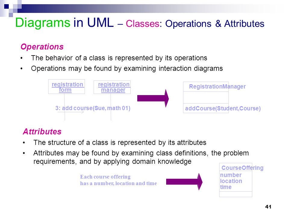 Diagrams in UML – Classes: Operations & Attributes