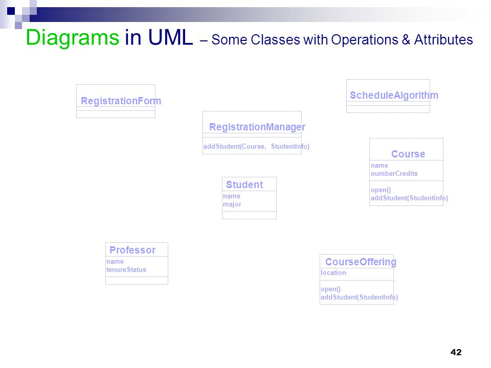 Diagrams in UML – Some Classes with Operations & Attributes