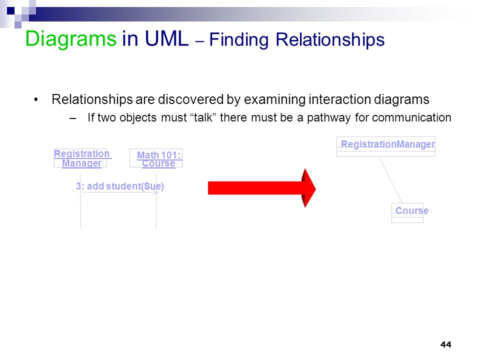 Diagrams in UML – Finding Relationships