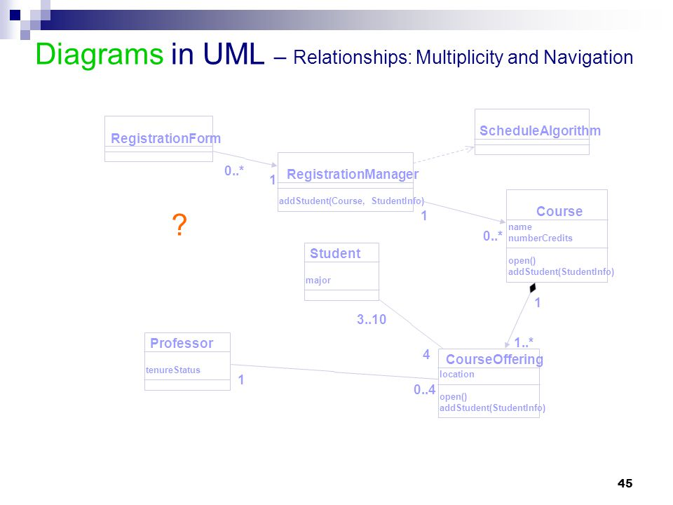 Diagrams in UML – Relationships: Multiplicity and Navigation