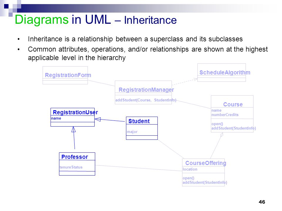 Diagrams in UML – Inheritance