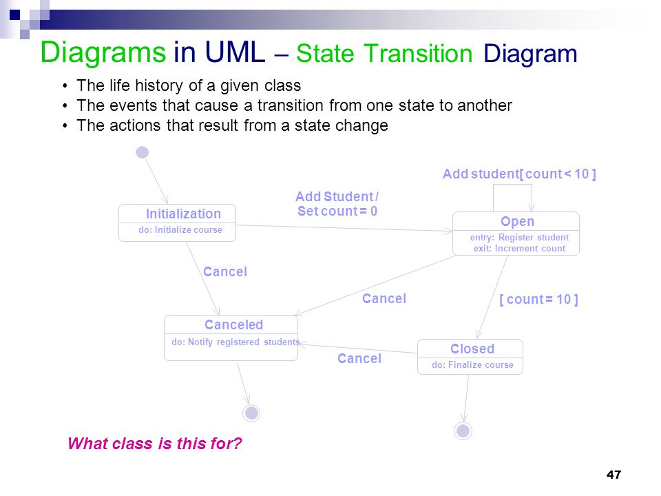 Diagrams in UML – State Transition Diagram