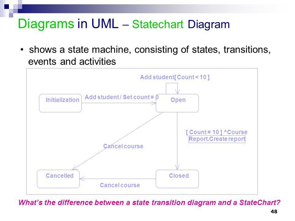 Diagrams in UML – Statechart Diagram
