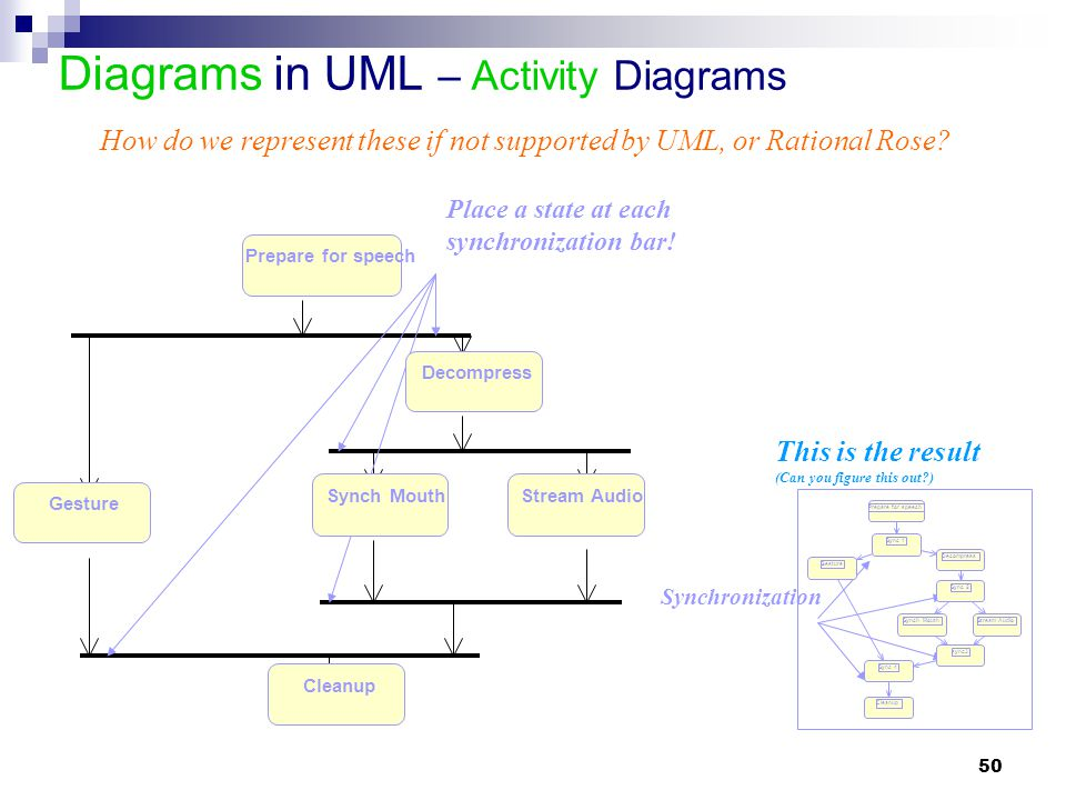 Diagrams in UML – Activity Diagrams